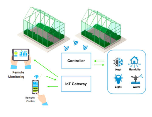 IoT In Green House